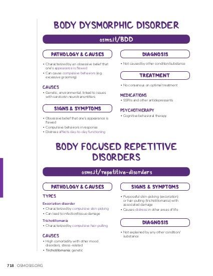 BODY DYSMORPHIC DISORDER osms.it/BDD PATHOLOGY & CAUSES  DIAGNOSIS  ▪ Characterized by an obsessive belief that one's appearance is flawed ▪ Can cause compulsive behaviors (e.g. excessive grooming)  ▪ Not caused by other condition/substance  CAUSES  ▪ No consensus on optimal treatment  ▪ Genetic, environmental; linked to issues with serotonin neurotransmitters  SIGNS & SYMPTOMS ▪ Obsessive belief that one's appearance is flawed ▪ Compulsive behaviors in response ▪ Distress affects day-to-day functioning  TREATMENT  MEDICATIONS  ▪ SSRIs and other antidepressants  PSYCHOTHERAPY  ▪ Cognitive behavioral therapy  BODY FOCUSED REPETITIVE DISORDERS osms.it/repetitive-disorders PATHOLOGY & CAUSES TYPES Excoriation disorder ▪ Characterized by compulsive skin-picking ▪ Can lead to infection/tissue damage Trichotillomania ▪ Characterized by compulsive hair-pulling  CAUSES  ▪ High comorbidity with other mood disorders; stress-related ▪ Trichotillomania: genetic  718 OSMOSIS.ORG  SIGNS & SYMPTOMS ▪ Purposeful skin-picking (excoriation) or hair-pulling (trichotillomania) with associated damage ▪ Causes distress in other areas of life  DIAGNOSIS ▪ Not explained by any other condition/ substance